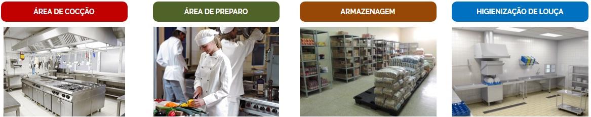 processos de uma cozinha industrial